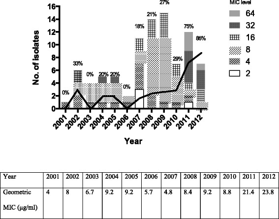 The annual rate (black line) of fluconazole non-susceptible (MICs ≥16 μg/ml) Cryptococcus neoformans from 2001 to 2012 significantly increased over time ( p