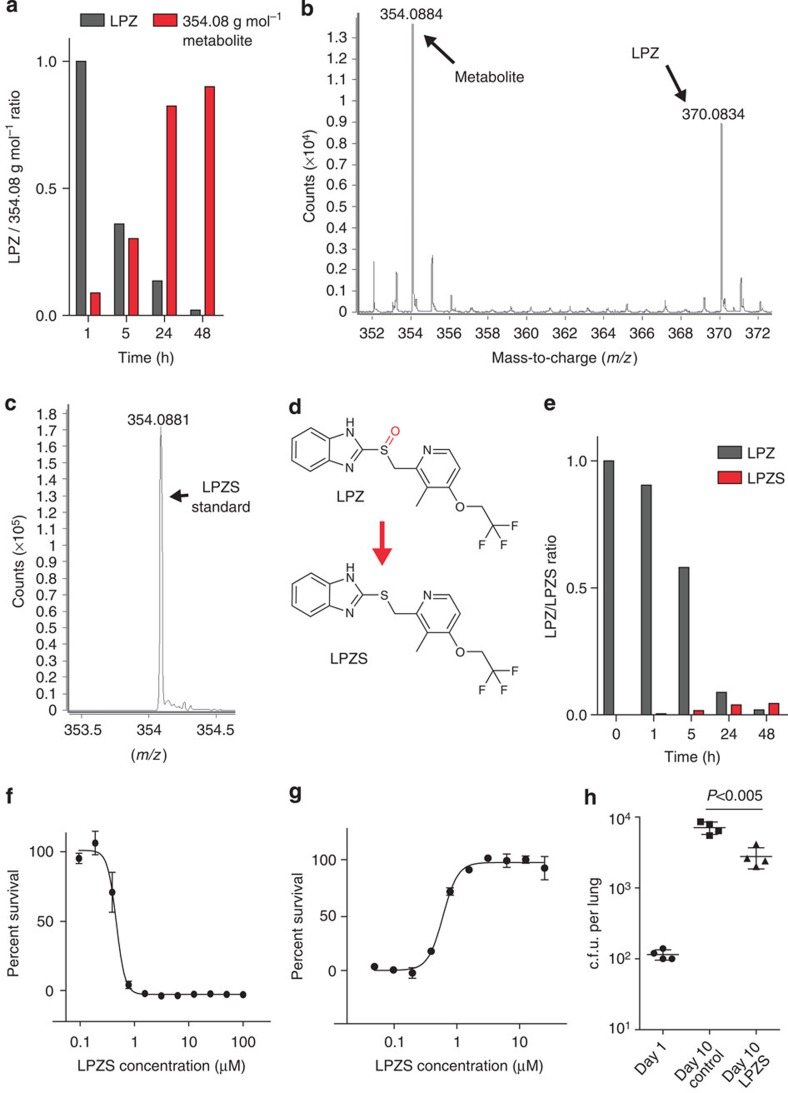 LPZS is a highly selective antituberculous drug with in vivo activity. ( a ) Intracellular ratio of LPZ ( m/z 370.0834, g mol −1 ) and its metabolite ( m/z 354.0884, g mol −1 ) determined by electrospray ionization quadrupole time-of-flight mass spectrometry (ESI-Q-TOF-MS) over a 48-h period in MRC-5 cells. Representative example of three individual experiments; the complete data set can be found in Supplementary Table 2 . ( b ) ESI–MS mass spectra in the range m/z 350–375 measured for experiments performed on the cell lysate of MRC-5 fibroblasts exposed to LPZ (extracted ion chromatograms can be found in Supplementary Fig. 4a,b ). ( c ) ESI–MS spectrum at m/z 354.0884 corresponding to the LPZS standard in methanol. ( d ) Structures of LPZ and LPZS. LPZS is missing the sulfoxide (red), which is essential for LPZ activity on the human proton pump. ( e ) LPZ/LPZS ratio determined by ESI-Q-TOF-MS over a 48-h period in 7H9 broth. Representative example of three individual experiments; the complete data set can be found in Supplementary Table 2 . ( f ) Dose–response curve of LPZS for Mtb grown in 7H9 broth (mean±s.d. of three individual experiments). ( g ) Survival of Mtb -infected MRC-5 fibroblasts was quantified at different concentrations of LPZS (mean±s.d. of three individual experiments). ( h ) Efficacy of LPZS in the mouse model of acute tuberculosis. Bacterial burden (c.f.u.) was determined in the lungs of four mice treated with the vehicle control (TPGS) or four mice treated with LPZS at 300 mg kg −1 b.i.d. given by oral gavage (mean±s.d., Student's t -test was used to compare groups).
