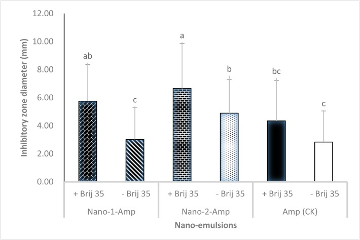 Inhibitory zone diameter of nano-formulations of Nano-1-Amp+Brij 35 and Nano-2-Amp+Brij 35. All data were analyzed by Duncan's multiple range tests using SAS software package. Different letters represented significantly differences at the level of 0.05 (p  ≤  0.05).