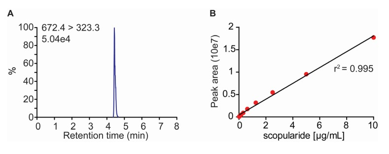 ( A ) Chromatogram of a scopularide A of the lowest concentration of standard (0.02 µg/mL) used in the experiments; ( B ) Standard curve for scopularide A.
