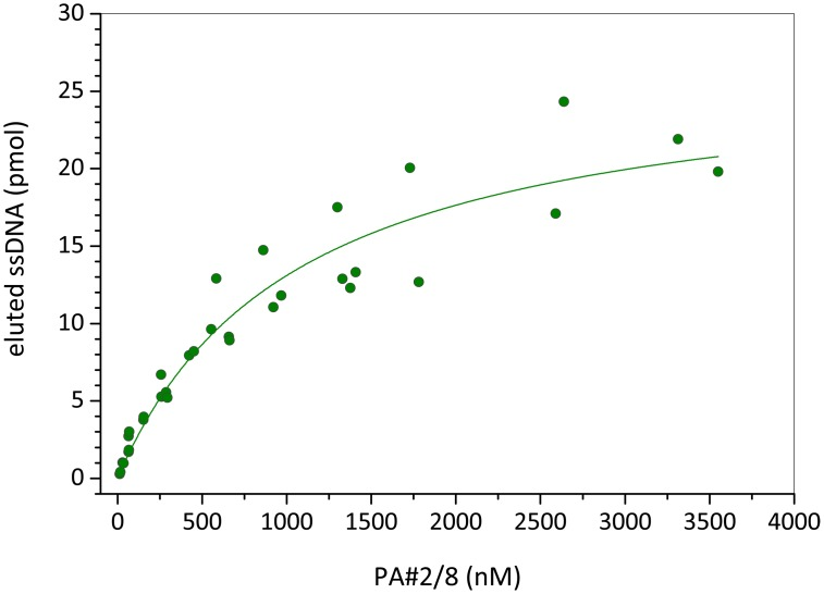 Binding curve of aptamer PA#2/8 obtained by bead-based binding assays. A constant number of Protein A/Strep-MB in each assay and a concentration series of the fluorescein-labeled aptamer were used. The dissociation constant ( K D ) of 1.06 ±0.2 μM was calculated by nonlinear regression analysis.