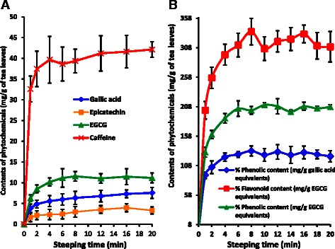 Kinetics of caffeine, gallic acid and <t>catechin</t> extraction from CTC tea leaves ( a ) and kinetics of polyphenol and flavonoid extraction from CTC tea leaves ( b )