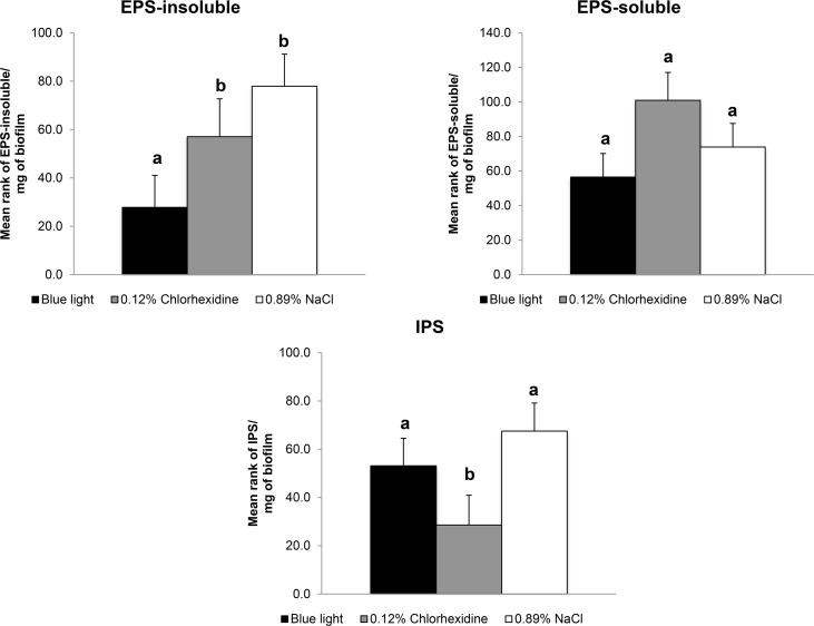 The content of EPS-soluble, EPS-insoluble and IPS in S . mutans biofilm. The content of soluble and insoluble extracellular polysaccharides (EPS-soluble and EPS-insoluble, respectively), and of intracellular polysaccharides (IPS) in S . mutans biofilm (expressed in μg/mg of biofilm) after the twice-daily blue light treatment compared with twice daily treatment with 0.12% Chlorhexidine (positive control) and twice-daily treatment with 0.89% NaCl (negative control). Data represent the mean values and error bars represent standard deviations. Values marked by the different letters are significantly different from each other (p