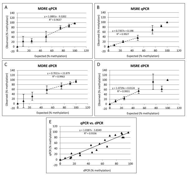 Restriction enzyme qPCR and dPCR. Correlation between expected and observed percent methylation for Methylation Dependent Restriction Enzyme (MDRE) (A,C) and Methylation Sensitive Restriction Enzyme (MSRE) (B,D) qPCR (A,B) and dPCR (C,D) analysis. Correlation performed with samples which comprise the optimal working range of the respective enzyme classes: 0-50% for MSRE (B,D) and 50-100% for MDRE (A,C) (dotted lines). Data points that were outside the viable range of the assay (
