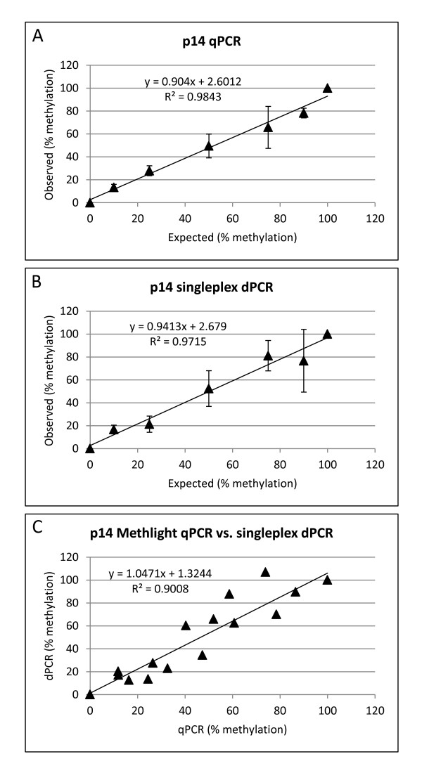 MethyLight qPCR and singleplex dPCR. Correlation between expected and observed % methylation for MethyLight qPCR (A) and singleplex dPCR (B) using the p14_M assay. Error bars show ± Standard Deviation of three independent replicate measurements. (C) Correlation between MethyLight qPCR vs . singleplex dPCR. All correlations were significant at p