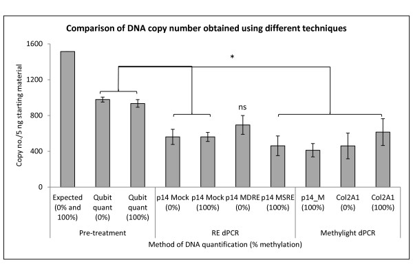 Comparison of DNA copy numbers obtained using different techniques. DNA copy numbers of methylated/unmethylated DNA standards based on specifications of manufacturer (Expected), measured by flourometer and of p14 by Restriction Enzyme (RE) dPCR and p14 and COL2A1 with MethyLight dPCR in the 0% and 100% methylated samples. Copy numbers shown were obtained from 5 ng starting material (based on expected DNA quantity), pre-bisulfite conversion and RE digestion. RE dPCR data shows p14 copy number from the mock, MSRE and MDRE treatments. MethyLight dPCR data shows copy number obtained using the p14_M assay in singleplex and the methylation independent control COL2A1. Statistical comparisons are for Student's t-test (* = p