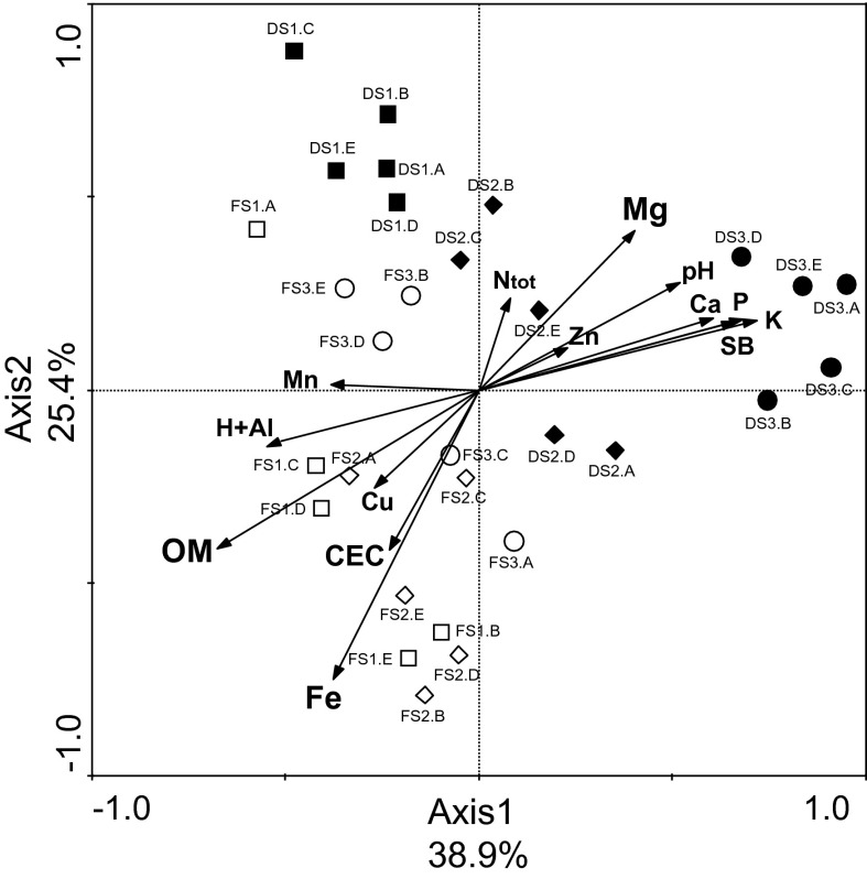 Constrained ordination diagram for sample plots (deforested and forest soil samples) in the first two redundancy analysis (RDA) axes based on the soil chemical characteristics of the different sampling sites and their relationship with the verrucomicrobial T-RFLP generated by restriction with enzymes <t>Alu</t> I, Msp I and Hha I. Symbols refer to individual replicates ( A , B , C , D and E ) of the following sampling sites: open squares forest site located at Area 1 (FS1), open diamonds forest site located at Area 2 (FS2), open circle forest site located at Area 3 (FS3), black squares deforested site located at Area 1 (DS1), black diamonds deforested site located at Area 2 (DS2), black circle deforested site located at Area 3 (DS3)