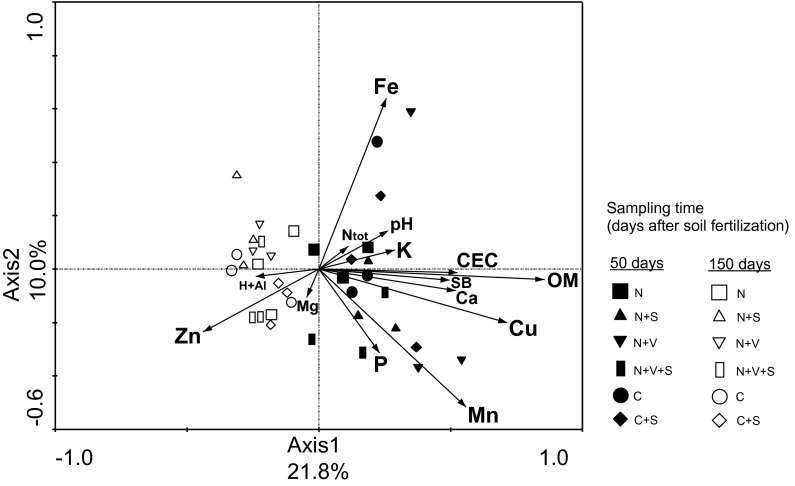 Constrained ordination diagram for sample plots (sugarcane rhizosphere soil samples collected on optimal and deficient soil fertility for sugarcane) in the first two redundancy analysis (RDA) axes based on the soil chemical characteristics of the different soil treatments and their relationship with the verrucomicrobial T-RFLP data from restriction profiles generated by enzymes Alu I, Msp I and Hha I