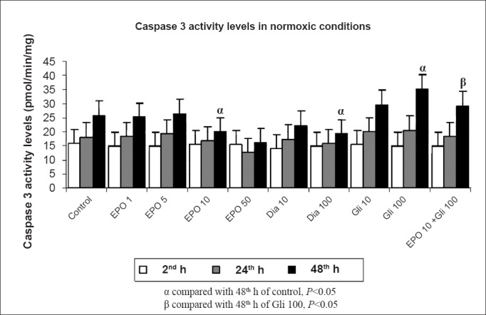 Effects of different concentrations (1, 5, 10, 50 IU/ml) of erythropoietin (EPO) treatment, glibenclamide (Gli 10,100 μM) and diazoxide (Dia 10,100 μM) on apoptosis in normoxic conditions at 2, 24 and 48 h by the caspase-3 activity levels. Data are presented as mean ± SE (n=40 observations).