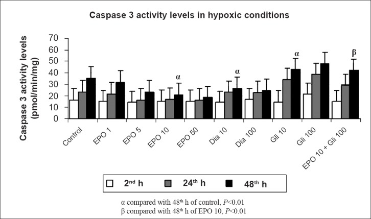 Effects of different concentrations (1,5,10,50 IU/ml) of erythropoietin (EPO) treatment, glibenclamide (Gli 10,100 μM) and diazoxide (Dia 10,100 μM) on apoptosis in hypoxic conditions at 2, 24 and 48 h by the caspase-3 activity levels. Data are presented as mean ± SE (n=40 observations).