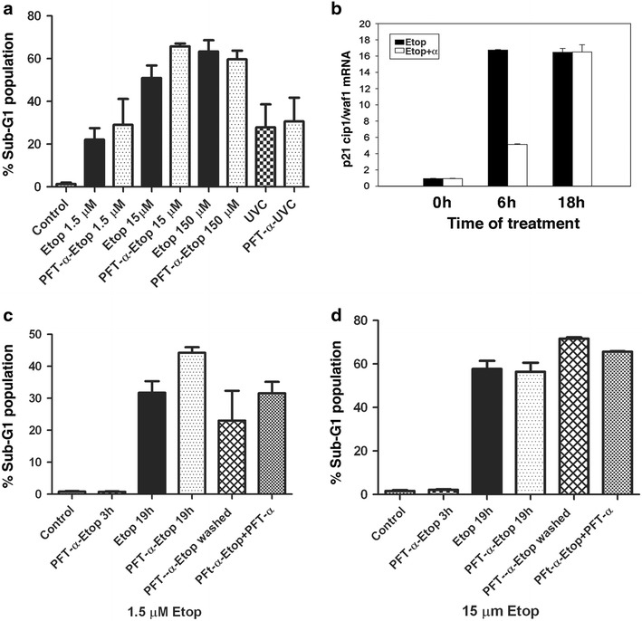 Effect of PFT-α on etoposide-induced apoptosis. a MEFs, pre-treated with 30 μM PFT-α followed by 18 h treatment with 1.5, 15 or 150 µM etoposide, were analyzed by flow cytometry to determine percentage of cells having sub-G1 DNA content. Cells were treated in parallel with UVC and analyzed after 18 h. Control indicates normally proliferating cells. Columns represent percentage of cells having sub-G1 DNA content, as analyzed by flow cytometry. Data are mean + SD of three independent experiments with three replicates each. b mRNA was extracted from untreated (0 h), 6 and 18 h treatment with 15 µM of etoposide ( black bars ) or pre-treatment with PFT-α followed by etoposide ( open bars ). The relative expression of p21 cip1/waf1 was determined by qRT-PCR (mean ± SD from three independent experiments). The values of p21 cip1/waf1 were normalized to β-actin. c , d Parallel studies used 1.5 or 15 µM etoposide. Sub-G1 population of MEFs was measured as in A for cells that were untreated (Control), pre-treated with 30 μM PFT-α followed by etoposide for 3 h (PFT-α-Etop 3 h), etoposide alone for 19 h (Etop 19 h), pre-treated with PFT-α followed by etoposide for 19 h (PFT-α-Etop 19 h), washed after 3 h of co-treatment, followed by further incubation for 18 h (PFT-α-Etop washed) and washed after 3 h, and PFT-α was added back for 18 h (PFT-α-Etop + PFT-α). Columns represent percentage of cells having sub-G1 DNA content; representative of three experiments with similar results.