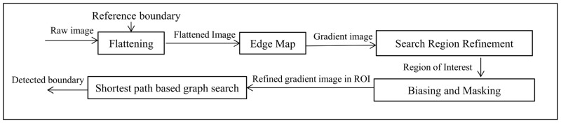 OCTRIMA 3D framework to detect each intraretinal layer boundary using the shortest-path based graph search approach.