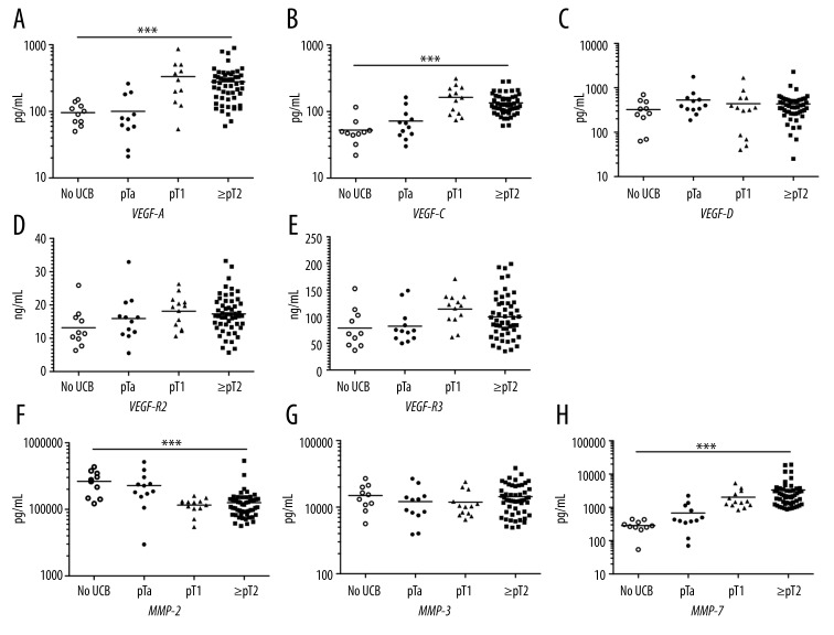 Markers were measured in serum of patients with invasive UCB (n=66) and in patients with pTa UCB or no history of UCB (n=22). For VEGF-A, only 85 samples could be evaluated. Dots represent patient samples. Horizontal lines represent mean values. *** p