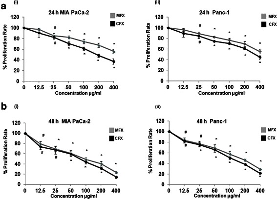Antiproliferative effects of MFX and CFX on cultured pancreatic cancer cells. Dose and time dependent response of MFX and CFX on MIA PaCa-2 (i) , and Panc-1 (ii) cells, as assessed by MTT assay. Cells were seeded in 96 well plates (1 × 10 4 cells/well) which were allowed to adhere overnight and were subsequently treated with increasing concentration of MFX and CFX for 24 h ( a ) and 48 h ( b ). Vertical axis represents % proliferation rate whereas Horizontal axis represents increasing concentration of MFX and CFX in μg/ml. Data are mean ± SEM three independent experiments performed in triplicate. *p