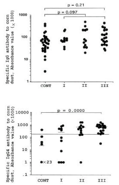 Comparison of serum specific IgG and IgG4 antibodies to corn dust in 43 exposed workers and unexposed controls. I: Low exposure, II: Intermediate exposure, III: High exposure