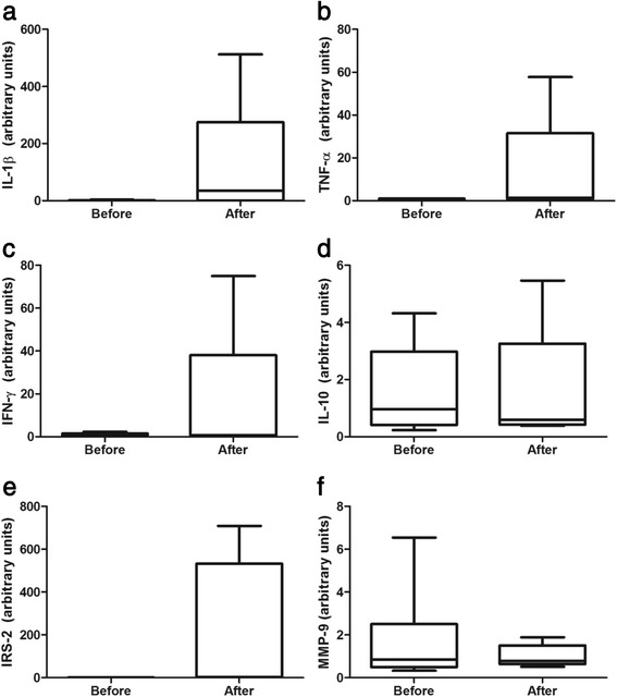 IL-1β, TNF-α , IFN-γ, IL-10, IRS-2, and MMP-9 mRNA expression in PBMC. Box plots of aerobic training effects on interleukin-1 beta (IL-1β) (a) , tumor necrosis factor alpha (TNF-α) (b) , interferon-gamma (IFN)-γ (c) , interleukin-10 (IL-10) (d) , insulin receptor substrate 2 (IRS-2) (e) , and matrix metalloproteinase-9 (MMP-9) mRNA expression in PBMC of eight women with metabolic syndrome. Values are normalized to β-actin mRNA expression. Data are expressed as median, interquartile range, and whiskers extending to the 5th and 95th percentiles. * P