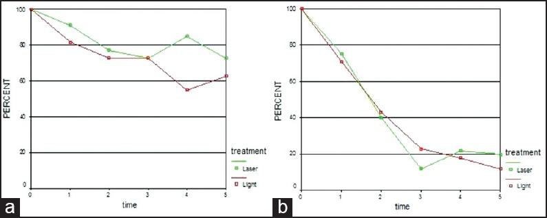 The effect of laser and visible light on Fusobacterium nucleatum (a) and Porphyromonas gingivalis (b) in the absence of photosensitizers.
