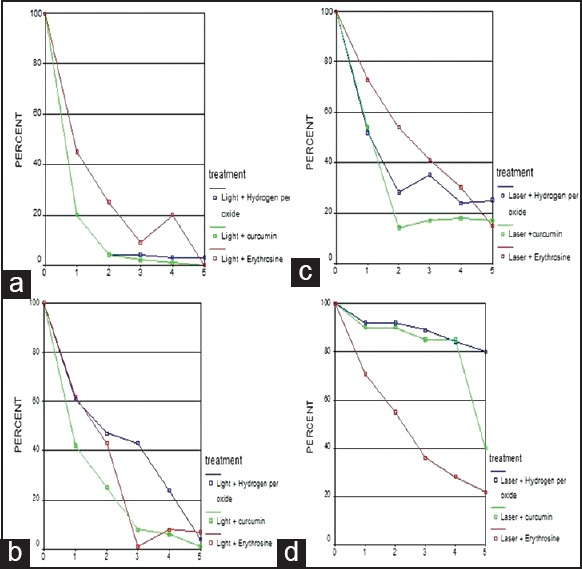 The synergic effect of each photosensitizers with visible light or laser on Porphyromonas gingivals survival rate (a and b) and Fusobacterium nucleatum survival rate (c and d).