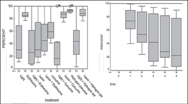 Distribution of Fusobacterium nucleatum after various time and treatments.