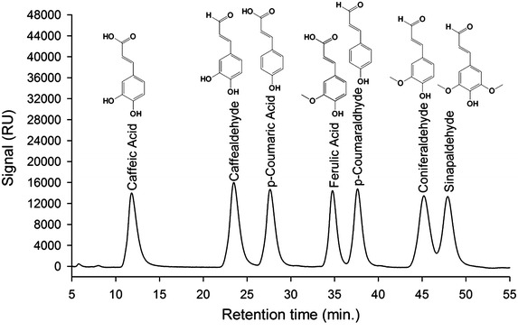 HPLC–PDA separation and ESI-Ion-trap-MS detection of phenylpropanoic acids (substrates) and 4-hydrocinnaldehydes (products). From left to right caffeic acid, caffealdehyde, p -coumaric acid, ferulic acid, p -coumaraldhyde, coniferaldehyde and sinapaldehyde.