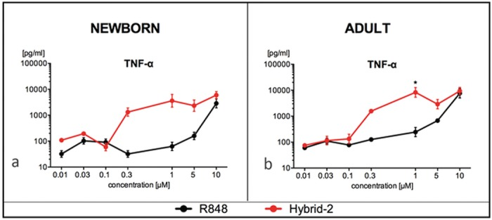Hybrid-2 is more potent than R848 in inducing TNF production by human newborn and adult MoDCs. Stimulation of (A) newborn MoDCs and (B) adult MoDCs for 24 h with Hybrid-2 or R848. Supernatants collected for TNF ELISA. Compound concentrations are shown in μM. Data are shown as mean ± SEM of n = 5. For between-agonist analyses, t test was applied to compare Hybrid-2 to R848. Statistical significance is denoted as follows: *p