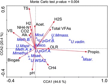 Canonical correspondence analysis (CCA) ordination diplot for the archaeal community. Red vectors represent the influence of the process parameters such as pH (pH), organic loading rate (OLR), biogas production (Biogas), total solids (TS), volatile solids (VS), methane (CH 4 ), carbon dioxide (CO 2 ) and hydrogen sulphide (H 2 S) contents in the biogas, alkalinity (Alk.), ammonium–nitrogen (NH 4 –N), total volatile fatty acids (Total VFAs), acetate (Acet.) and propionate (Propio.), contents in the sludge; blue triangles represent archaeal taxa derived from the high-throughput 16S rRNA amplicon sequencing at the species level: unknown Methanomassiliicoccaceae ( U.Mmass. ), unknown Methanospirillaceae ( U.Mspir .), unknown WSA2 ( U.WSA2. ), unknown vadinCA11 ( U.vadin .), Methanobacterium sp. A ( Meth.A .), Methanobacterium sp. B ( Meth.B. ), Methanoculleus sp. ( Mcul .), Methanomassiliicoccus sp. ( Mliico. ), Methanomethylovorans sp. ( Mmethyl. ), Methanosaeta sp. ( Msae. ), Methanosarcina sp. ( Msar. ), unknown pGrfC26 A ( U.pGrf.A ), unknown pGrfC26 sp. B ( U.pGrf.B ). A detailed correlation matrix including all process parameters and the archaeal community diversity is provided as Additional file 2 : Table S4