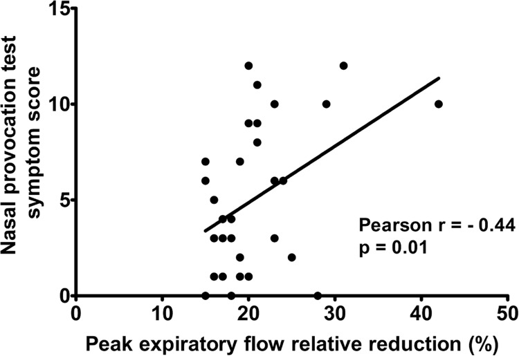 A paired correlation chart between the symptom score of the NPT with D. pteronyssinus and the PEF relative decrease after NPT in subjects with allergic rhinitis and a decrease in PEF ≥15%.