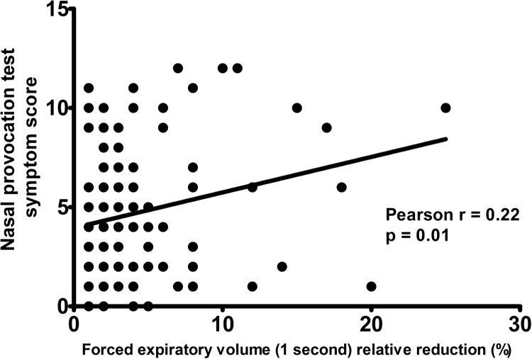 A paired correlation chart between the symptom score of the NPT with D. <t>pteronyssinus</t> and the FEV 1 relative decrease after NPT in subjects with allergic rhinitis and a decrease in FEV 1 ≥ 1%.