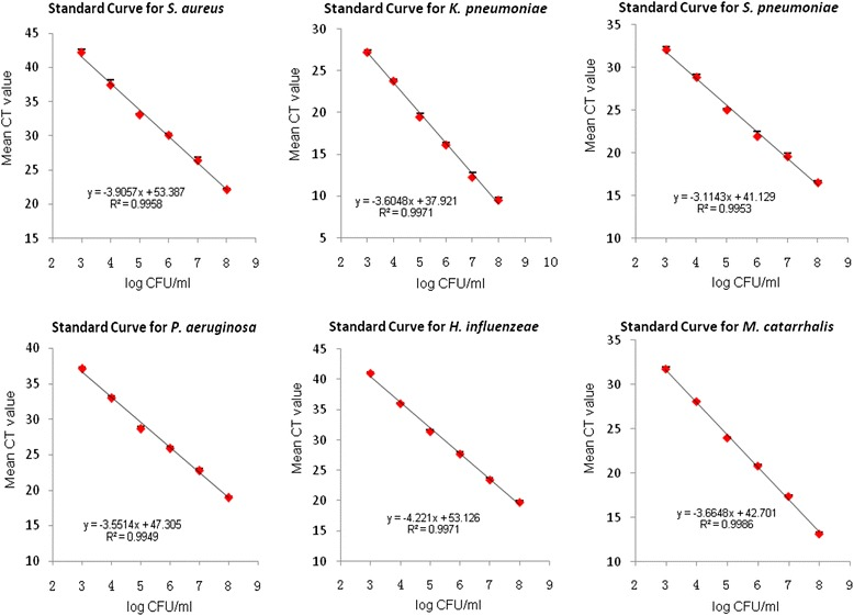 Standard curves for Staphylococcus aureus , Klebsiella pneumoniae , Streptococcus pneumoniae , Pseudomonos aeruginosa , Haemophilus influenzeae , and Moraxella catarrhalis assays. Mean threshold cycle (CT) value ± SEM of three replicates (three per run) for each reaction is shown in relation to the log of CFU calculated per 20 μl of reaction mixture. Relative correlation coefficient ( R 2 ) and linear regression equations are reported in the legend