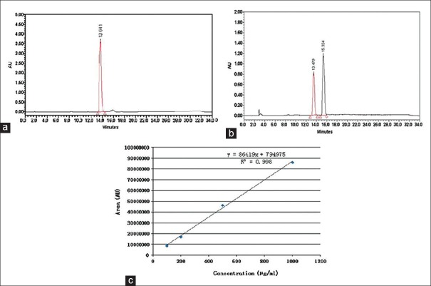 (a) HPLC chromatogram of quercetin standard at 365 nm; 20 μL of the quercetin standard (Sigma Aldrich, USA) in the range of 100–1000 μg/mL was injected into a Nova-Pak C18, 3.9 × 150 mm (Waters, Milford, MA, USA) using H 3 PO 4 10 mM in water (solvent A) and acetonitrile (solvent B) with gradient elution at a flow rate of 0.8 mL/min. Quercetin peak appeared at a retention time of 13.64 min. (b) HPLC chromatogram of Rosa damascena extract at 365 nm. After acid hydrolysis of 100 mg of the extract (1 h in 2N HCl, at 95°C), the hydrolyzed flavonoids were extracted through ethyl acetate to 5 mL. Then 20 μL of the sample was injected into a Nova-Pak C18, 3.9 × 150 mm (Waters, Milford, MA, USA) using H 3 PO 4 10 mM in water (solvent A) and acetonitrile (solvent B) with gradient elution at a flow rate of 0.8 ml/min. Quercetin peak of the extract appeared at a retention time of 13.48 min. (c): Calibration curve of quercetin using HPLC method and acetonitrile/water as mobile phase with pH adjusted to 2.3 at 365 nm. Using the millennium processing software, the calibration curve was determined by linear regression in the range of 100–1000 μg/mL. The regression equation was y = 86,419 x + 7, 94,975