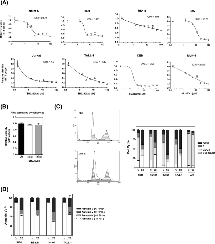 SB225002 induces cell death in ALL cell lines. Effect of SB225002 [100 to 1.5625 μM] on the survival and proliferation of (A) B-ALL and T-ALL cell lines. (B) Effect of SB225002 [5 and 10 μM] on the survival and proliferation of normal PHA-stimulated human lymphocytes. (C) Cell cycle analysis of B-ALL (REH and RS4;11), T-ALL (Jurkat and TALL-1) and normal human PHA-stimulated lymphocytes treated with DMSO (vehicle; 0.1%) and the following concentrations of SB225002: REH and RS4;11 [10 μM]; Jurkat and TALL-1 [3.125 μM]; PHA-stimulated lymphocytes [10 μM]. Representative PI-staining histograms of cells treated with vehicle (clear area) or SB225002 (shaded area) are shown. (D) Annexin-V and <t>propidium</t> iodide flow cytometry analyses of B-ALL (REH and RS4;11) and T-ALL (Jurkat and TALL-1) treated with DMSO (vehicle; 0.1%) and SB225002 [10 μM]. Cells were treated for 24 h (for cell cycle and Annexin-V analyses) and 48 h (for MTT analysis). ALL = acute lymphoblastic leukemia; PI = propidium iodide; Lym = PHA-stimulated lymphocytes; C or Ctr = DMSO (vehicle control); SB = SB225002 treatment.