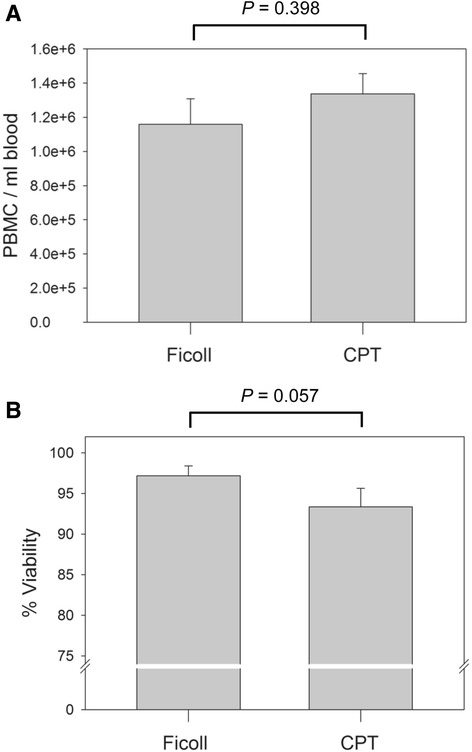 Yield and viability of PBMC isolated by the Ficoll and CPT protocols. a The mean numbers of PBMC per ml of blood obtained by Ficoll or CPT isolation procedure from 6 healthy donors. b The mean viability of PBMC freshly isolated from the same 6 healthy donors by either Ficoll gradient separation or CPT technique. No significant differences ( P