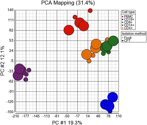 Principle component analysis of gene expression showing distinct clusters between individual immune cell subsets but not between the same subsets derived from PBMC isolated by CPT or Ficoll protocols. Principle component analysis (PCA) was performed based on expression of all genes from the microarray. Individual immune cell types are represented by different colors: CD19+ B cells, blue; CD8+ T cells, green; CD14+ monocytes, purple; CD4+ T cells, orange; and total PBMC, red. The method used for PBMC isolation is represented by different symbols of differing size: CPT-based procedure by large circles and Ficoll-based procedure by small circles. PC#1, principle component #1; PC#2, principle component #2