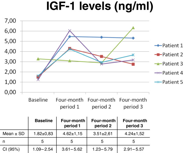 Adherence: Significant increase in serum <t>IGF-1</t> levels during the therapy period when compared with baseline.