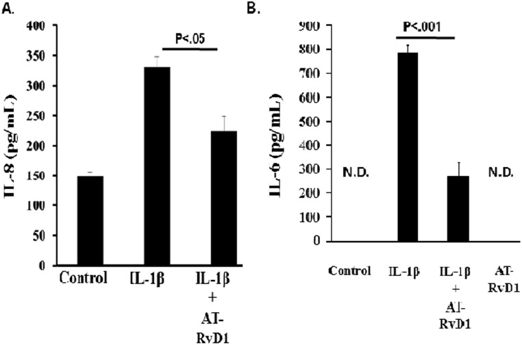 Aspirin-Triggered Resolvin D1 Attenuated IL-1β-induced Cytokine/Chemokine Secretion. A549 cells were seeded at a density of 0.5 x 10 6 million cells per well in 12 well plates. When cells reached confluence, they were then serum starved and treated with IL-1β (10 ng/mL) in the presence or absence of aspirin-triggered resolvin D1 (AT-RD1, 100 nM) for 6 hours. Following treatment, cell culture supernatants were collected and the presence of (A) IL-8 and (B) IL-6 levels were analyzed by ELISA. A student t-test was used to determine statistical significance with p