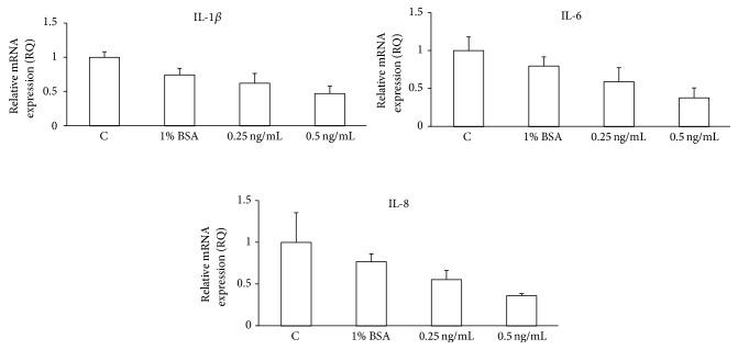 IL-1Ra inhibits IL-1 β , IL-6, and IL-8 mRNA expression in BRAT cells. Cells stably expressing BRAT were plated at equal densities, treated with recombinant IL-1Ra, and collected. <t>RNA</t> was isolated, DNAse-treated, and reverse-transcribed. Real-time <t>PCR</t> was performed in triplicate from two separate experiments for IL-1 β , IL-6, IL-8, and actin using SYBR Green detection. Data are expressed as the mean fold change in gene expression ± standard error.