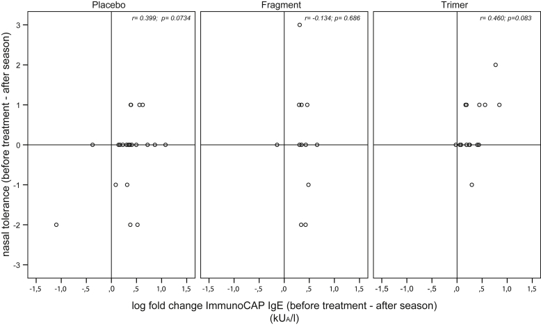 Association of alterations in Bet v 1–specific IgE levels determined by ImmunoCAP and nasal allergen tolerance. Y-axes (positive range) indicate increased allergen-specific tolerance, wherein 1-point increase indicates tolerance of a 10-fold higher allergen concentration and 1-point decrease indicates a 10-fold higher sensitivity. X-axes indicate the log fold changes of Bet v 1–specific IgE when comparing prestudy levels (ie, before treatment; see Fig 1 and Fig E1) to levels measured after the pollen season (ie, after season; see Fig 1 and Fig E1).