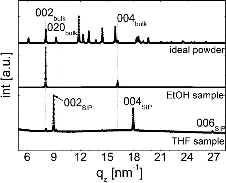 Specular X-ray diffraction scans of phenytoin samples prepared from THF (bottom) and EtOH (center) solutions compared to a calculated spectra of an ideal powder of the bulk polymorph (top).