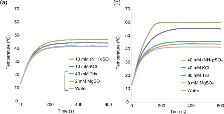 The temperatures of <t>ThermoPol</t> Buffer individual components at (a) 1-fold (b) and 4-fold higher concentrations heated from 13°C to 60°C by microwave heating.