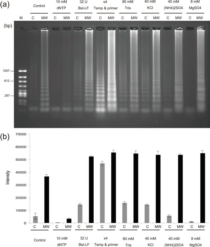 Microwave-assisted rolling circle amplification reaction mixtures containing 4-fold increased concentrations of one component. (a) Agarose gel electrophoresis results. (b) Fluorescence intensity of <t>SYBR</t> Green I. C = conventional, MW = microwave.