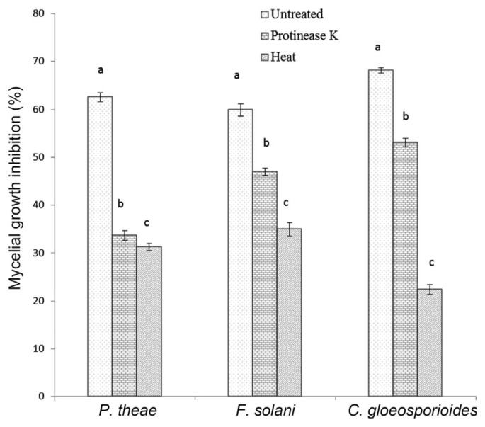 Effects of <t>proteinase</t> K and heat on the antifungal activity of culture filtrates of Trichoderma strain SDRLIN1to phytopathogenic fungi.