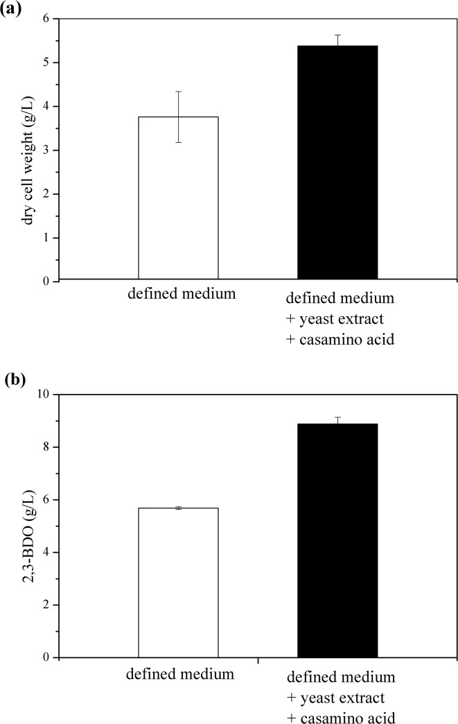 Effect of complex nitrogen source on 2,3-BDO fermentation. (a) dry cell weight and (b) 2,3-BDO production. K . oxytoca M1 was grown for 12 hours at 30°C and 200 rpm in an Erlenmeyer flask containing 60 g/L glucose. Growth medium used were the defined medium (□) and the defined medium supplemented with 5 g/L yeast extract and 10 g/L casamino acid (i.e. the modified medium) (■).