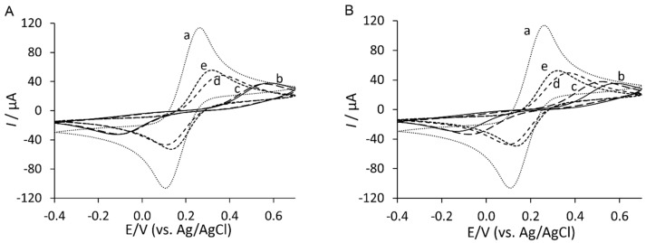 Cyclic voltammograms of the step-wise surface fabrication of ( A ) YNGRT-Au and ( B ) VLGXE-Au: (a) bare Au; (b) Lip-NHS; (c) peptide; (d) ethanolamine; and (e) <t>2-mercaptoethanol.</t>