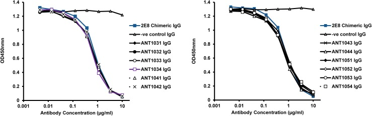 Peptide competition ELISA of selected humanized variants. Titrations of humanized variants were competed against a fixed concentration (35 ng/ml) of biotinylated murine 2E8 for binding to CD52 peptide that was coated directly on an ELISA plate. Binding was detected with streptavidin-HRP and TMB substrate. Antibodies are named in the format ANT10X 1 X 2 where X 1 refers to the VH variant (VH1 to VH5) and X 2 refers to the Vκ variant (Vκ1 to Vκ4).