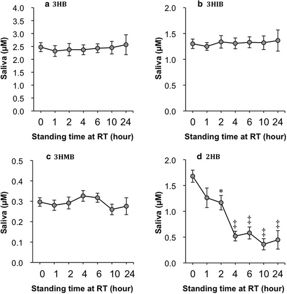 Influence of standing saliva samples at RT on stability of 3HB ( a ), 3HIB ( b ), 3HMB ( c ), and 2HB ( d ). Saliva samples collected from healthy volunteers ( n = 4) were aliquoted into seven microcentrifuge tubes and standing at RT for various times (0, 1, 2, 4, 6, 10, and 24 h). Thereafter, the saliva samples were stored at −20 °C until analysis. RT room temperature. See legends of Figs. 1 , 2 , and 3 for other abbreviations. Data are shown as mean ± SEM. Statistical analysis by one-way ANOVA multiple comparison and a post hoc Dunnett's multiple comparison test. ANOVA P values are a P = 0.9949, b P = 0.9968, c P = 0.7058, and d P