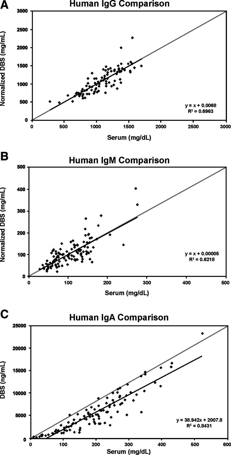 Correlations between standard nephelometry assay and Ig-DBS for IgG ( a ), IgM ( b ), and IgA ( c ) ( scatterplot and regression line )