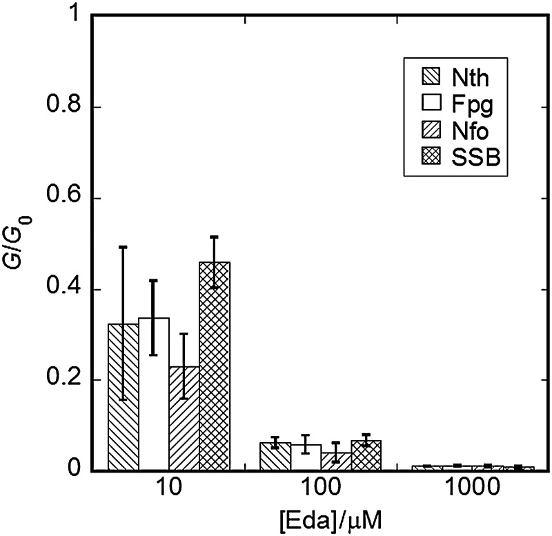 Ratios of the chemical yields of prompt SSBs and of Nth-, Fpg- and Nfo-sensitive sites obtained in the presence of edaravone at several concentrations ( G ) to the yields obtained without edaravone ( G 0 ).