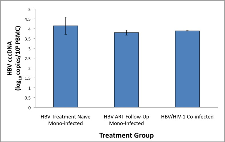 Comparison of median HBV covalently closed circular (ccc) DNA copies in peripheral blood mononuclear cells in HBV mono-infected (before and after antiviral treatment) and HBV/HIV-1 co-infected patients. The HBV covalently closed circular (ccc)—DNA copies/peripheral blood mononuclear cell (PBMC) were determined by quantitative PCR using a TaqMan probe and normalized to a housekeeping gene (i.e., β-globin, β-glo). The HBV cccDNA copies/PBMC did not significantly differ between groups, i.e, HBV treatment naïve mono-infected group (n = 11): median 4.2, range 3.4–4.7 log10 copies/10 5 PBMC; HBV mono-infected on antiviral therapy (n = 4): median 3.8, range 3.6–3.9 log10 copies/10 5 PBMC; and HBV/HIV-1 co-infected (n = 2) mean 3.8 copies/10 5 PBMC.
