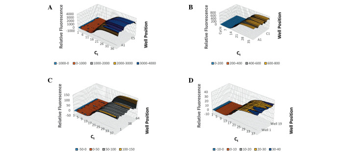 Thermal variability upon amplification of 18s rRNA using 5 ng/µl human genomic DNA. (A) CFX96, (B) xxpress®, (C) ABI Prism 7900HT and (D) Rotor-Gene Q.
