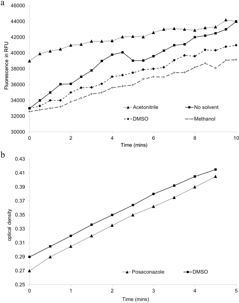 a: The effect of solvent on T . cruzi CYP51 activity; b: Cytochrome C reductase activity of recombinant preparations.